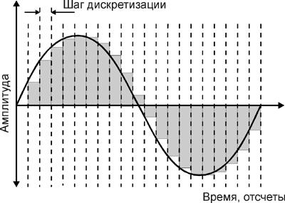 Компьютерные сети принцип оцифровки аналового сигнала