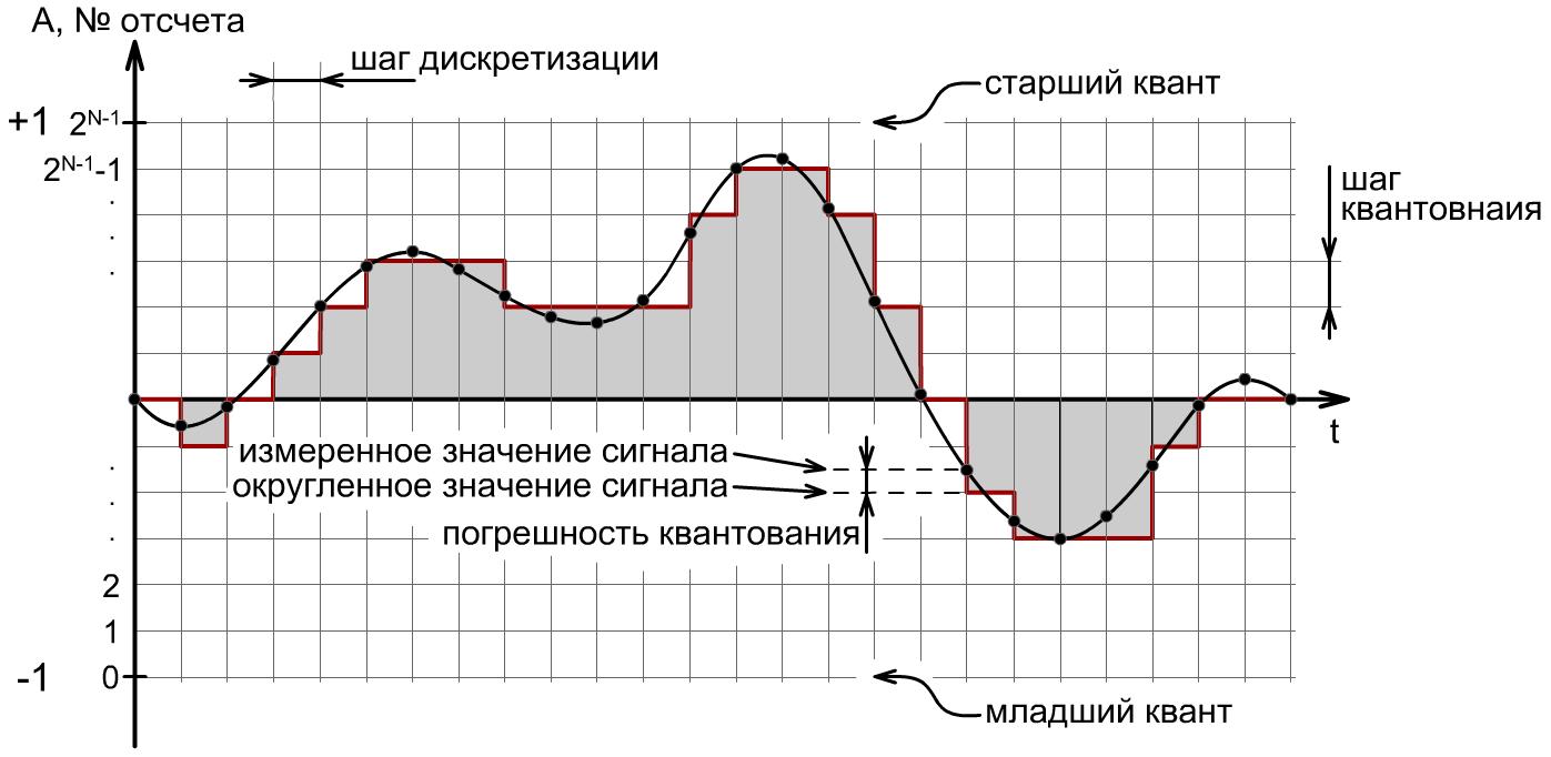 Схемы шага квантования